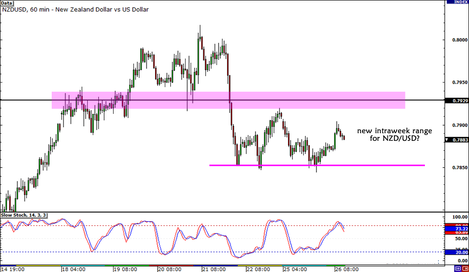 NZD/USD Intraweek Range