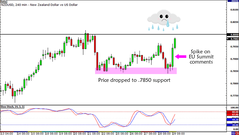 NZD/USD Trade Canceled