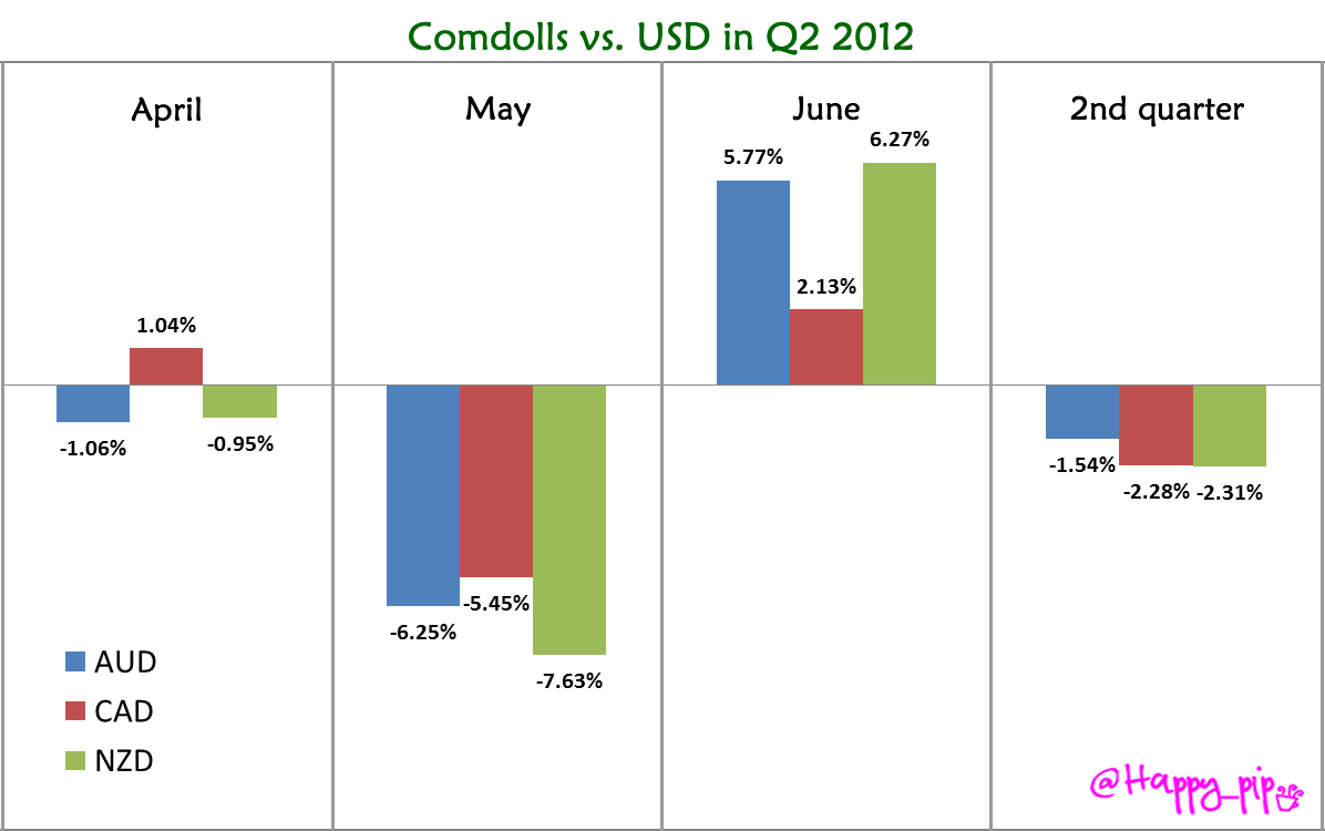 Comdolls vs. USD in Q2 2012