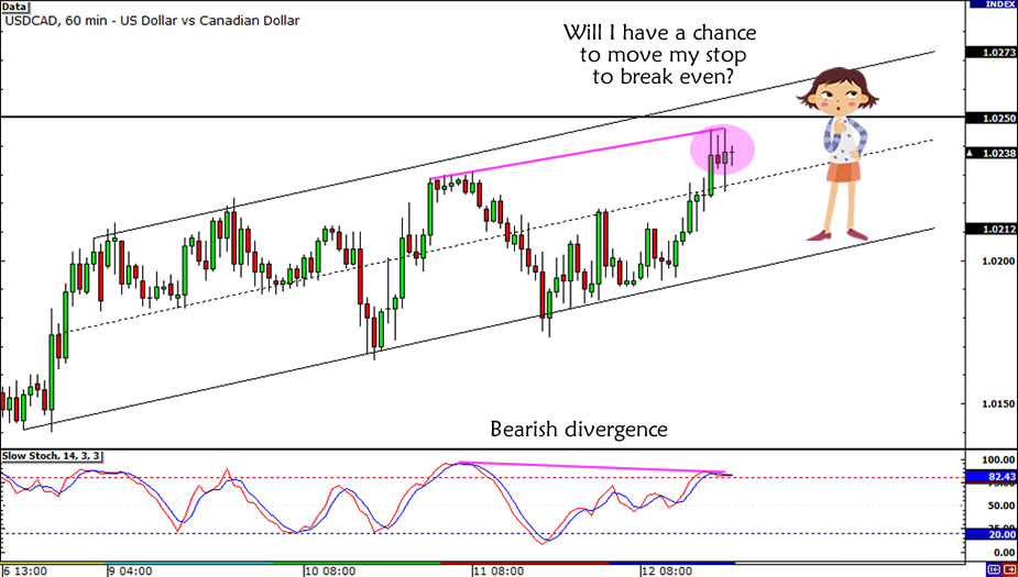 USD/CAD Trade Update