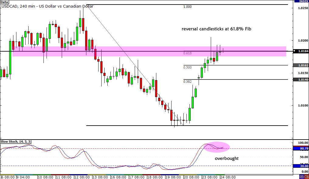 USD/CAD Reversal Candlesticks