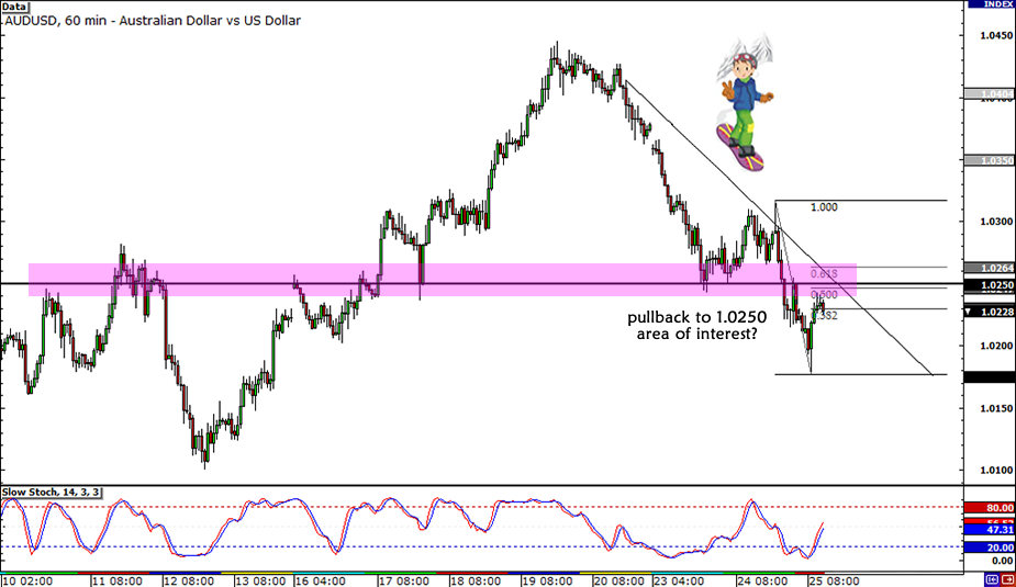 AUD/USD Retracement Setup
