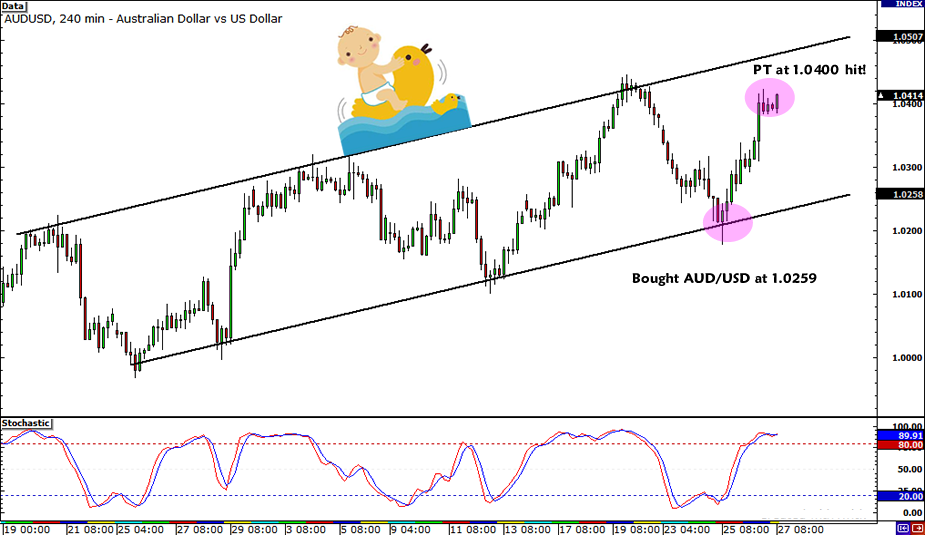 AUD/USD Trade Closed