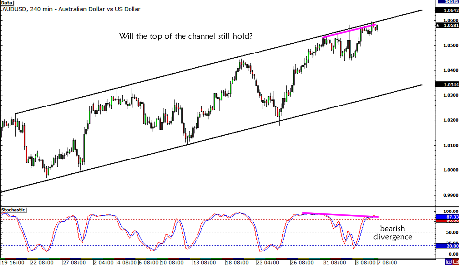 AUD/USD Falling Channel