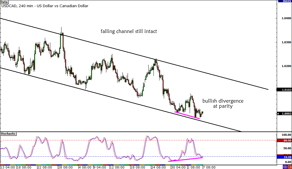 USD/CAD Divergence
