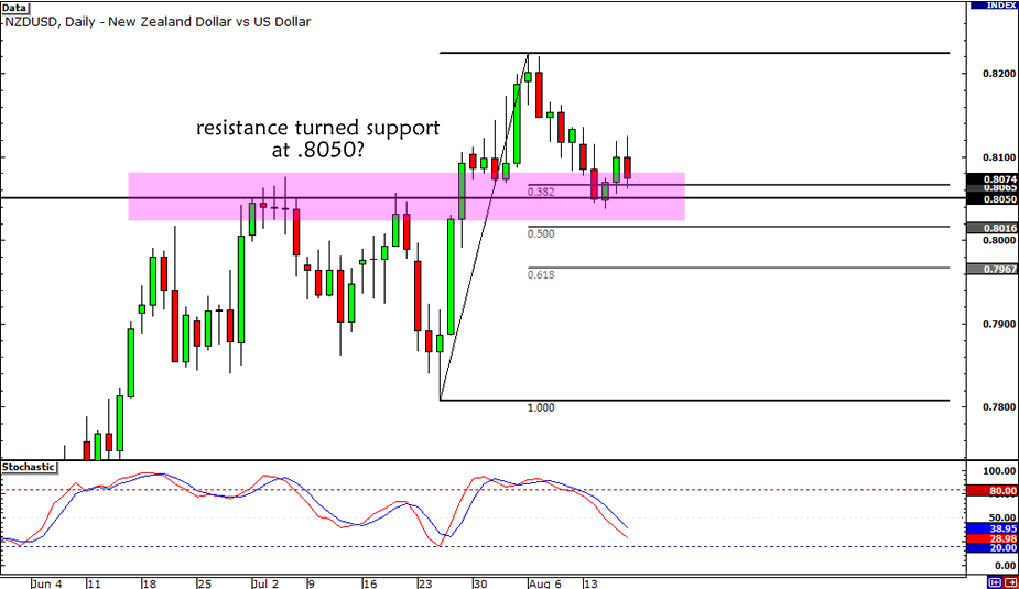 NZD/USD Retracement Setup
