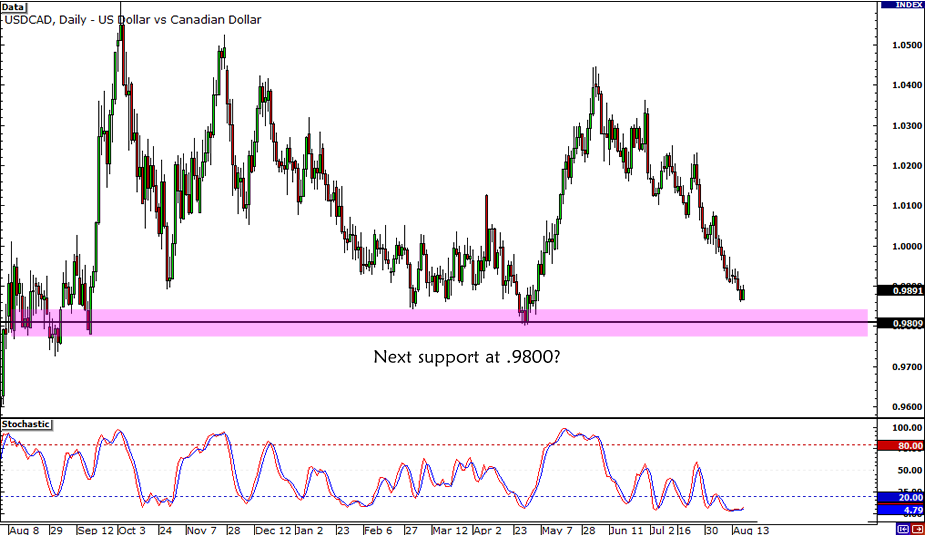 USD/CAD .9800 Support