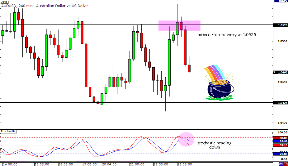 AUD/USD Range Trade Update