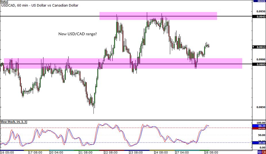 USD/CAD New Range