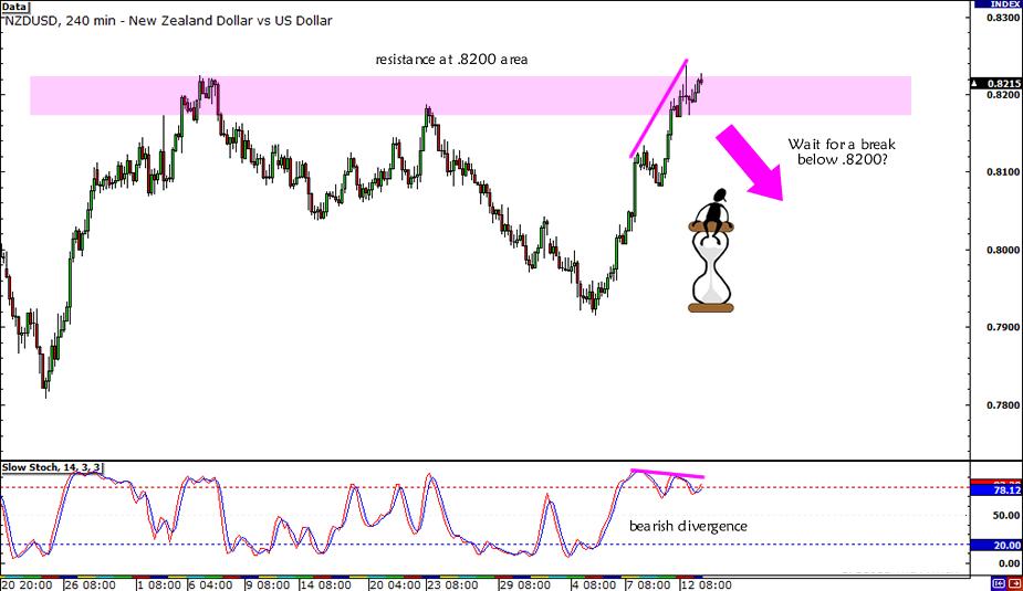 NZD/USD .8200 Resistance