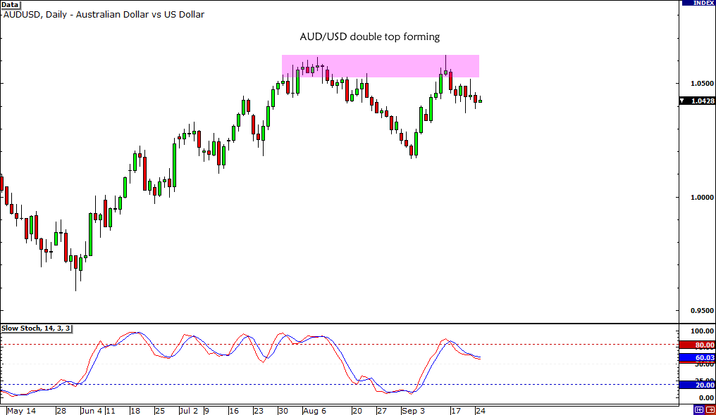 AUD/USD Double Top