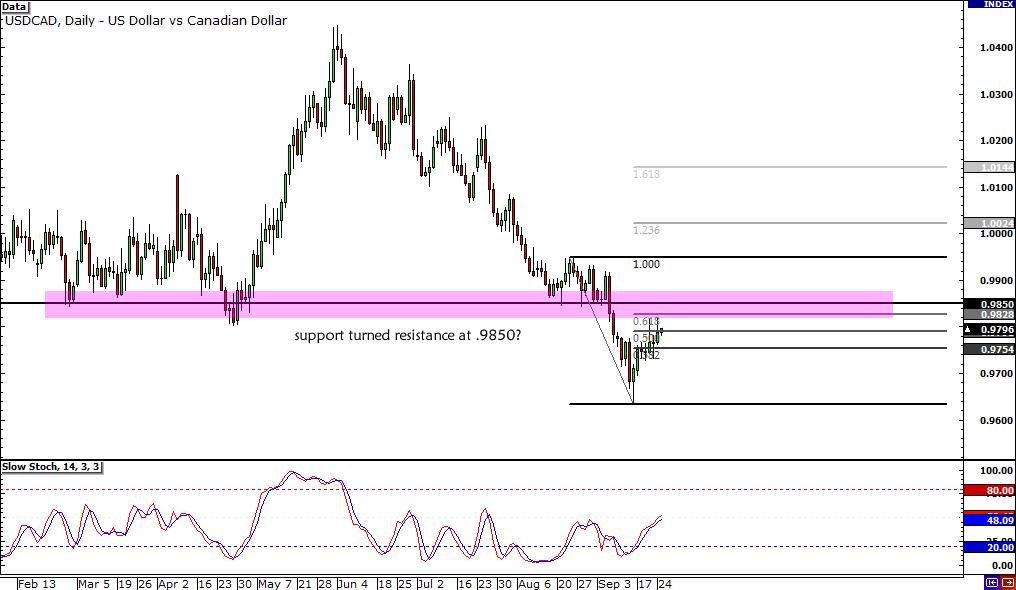 USD/CAD .9850 Resistance