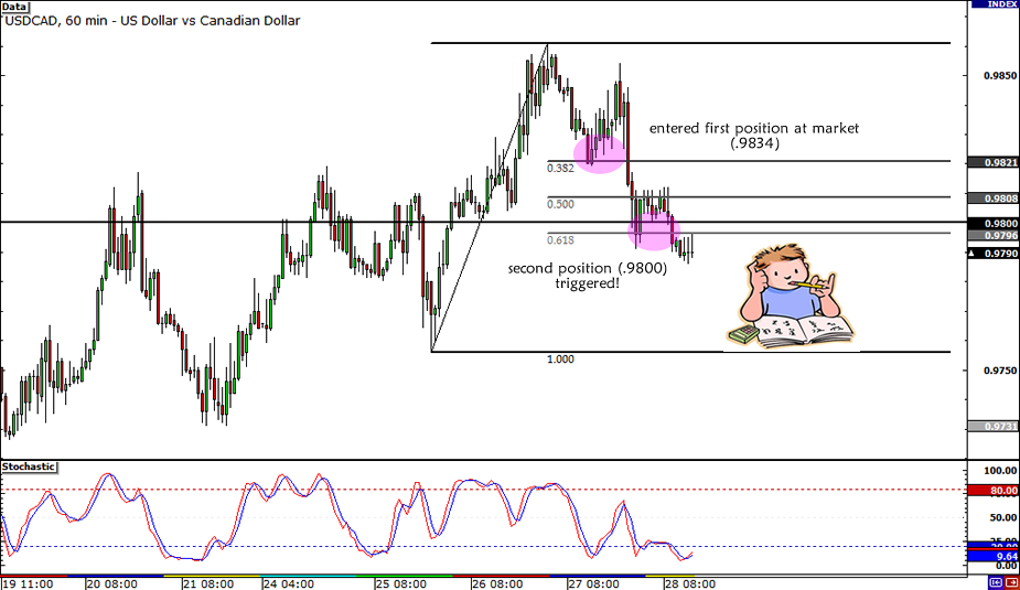 USD/CAD Second Position