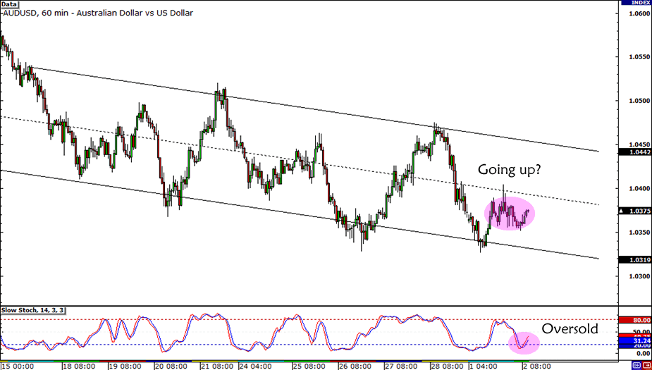 AUD/USD Descending Channel