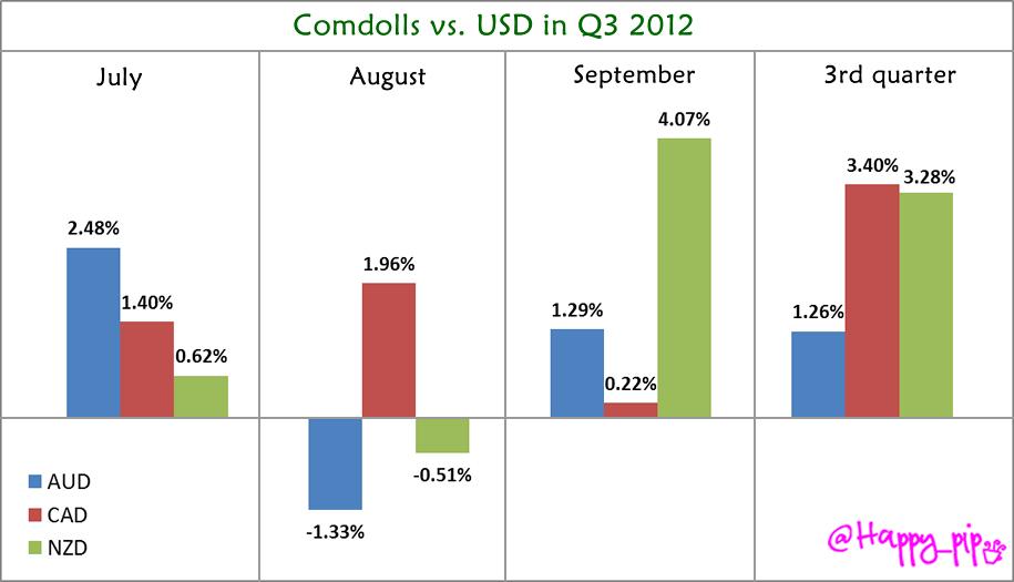 Comdolls vs. USD in Q3 2012