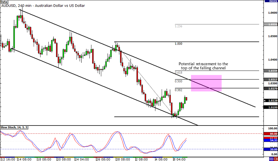 AUD/USD Falling Channel Retracement