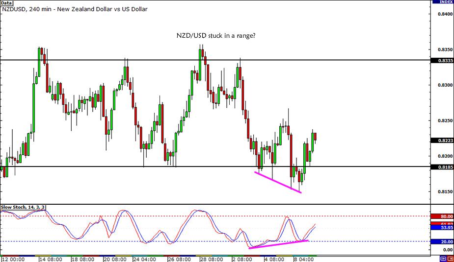 NZD/USD Bullish Divergence