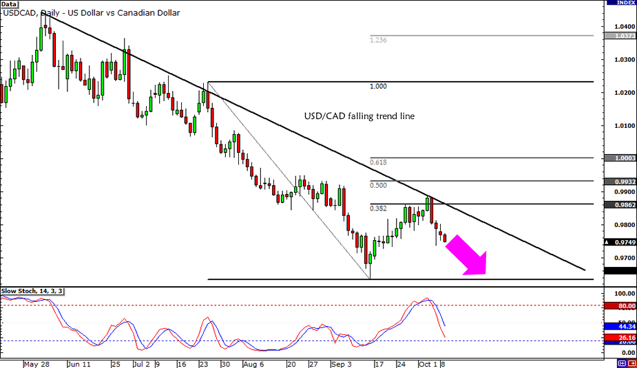 USD/CAD Yearly Lows