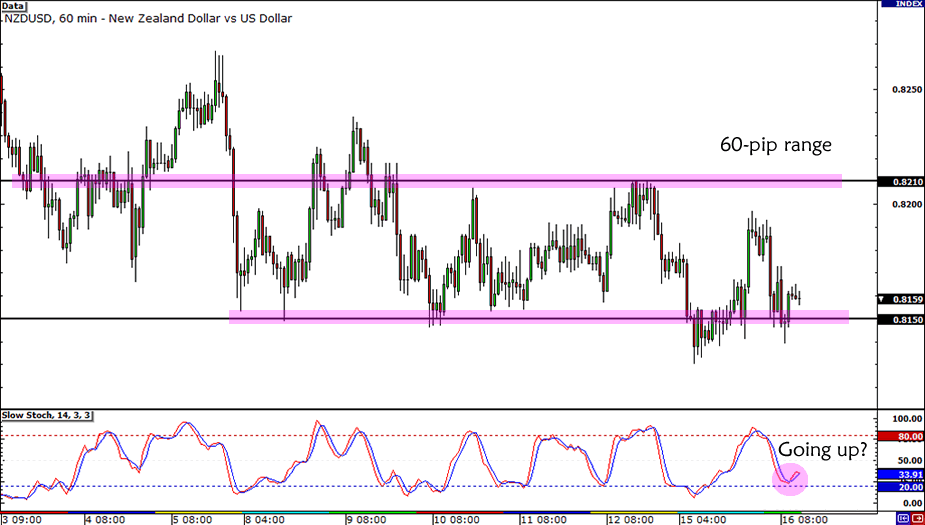 NZD/USD Range Play