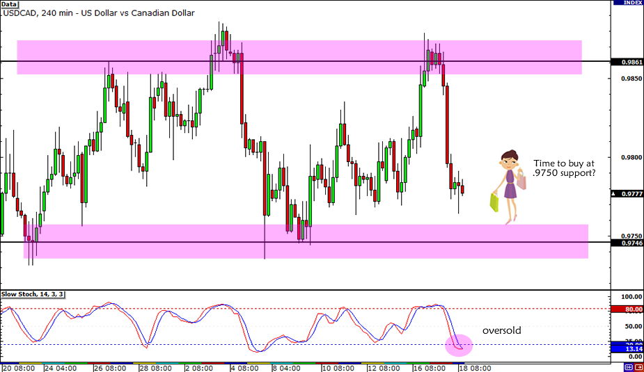 USD/CAD Trade Idea
