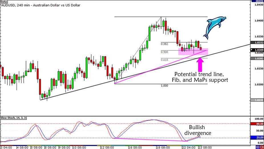 AUD/USD Divergence on a Fib