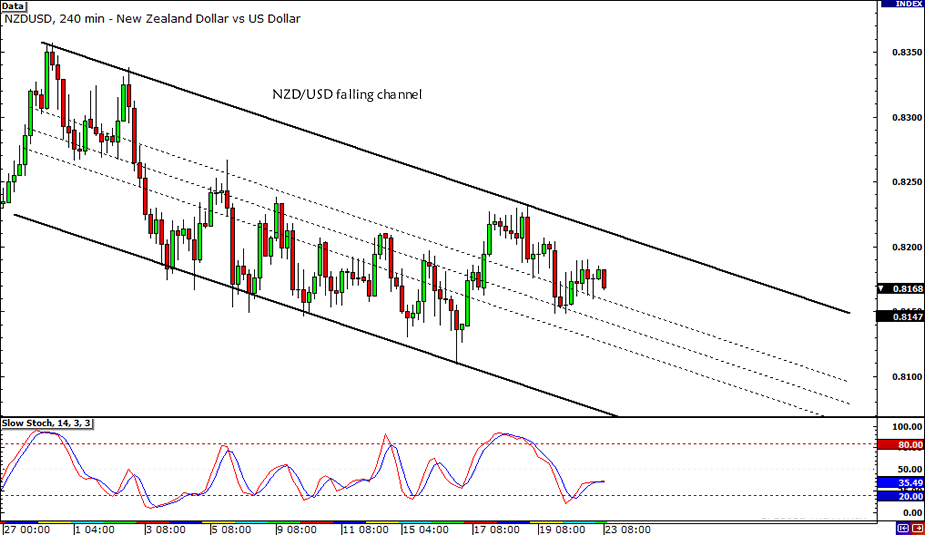 NZD/USD Falling Channel