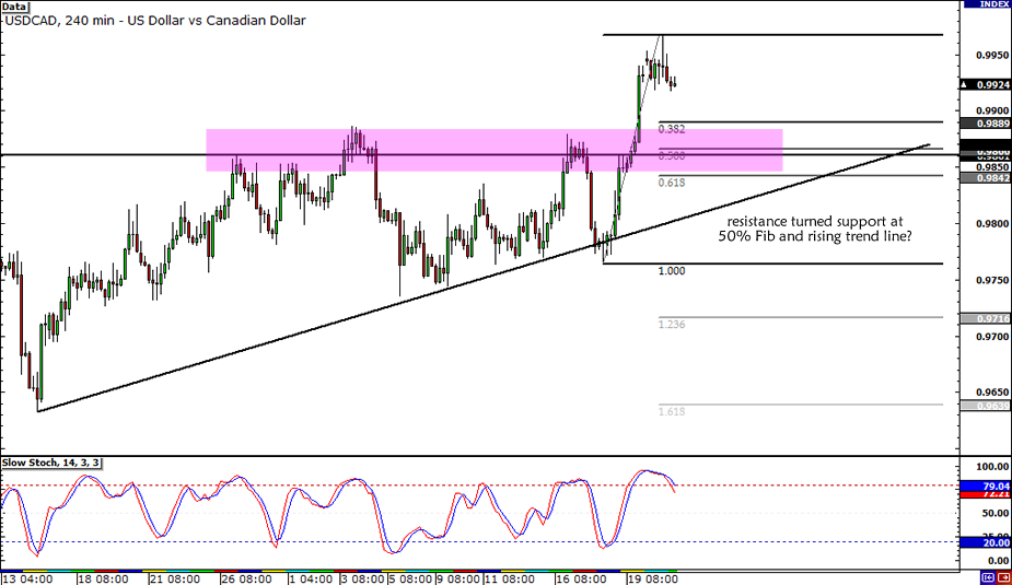 USD/CAD Potential Pullback