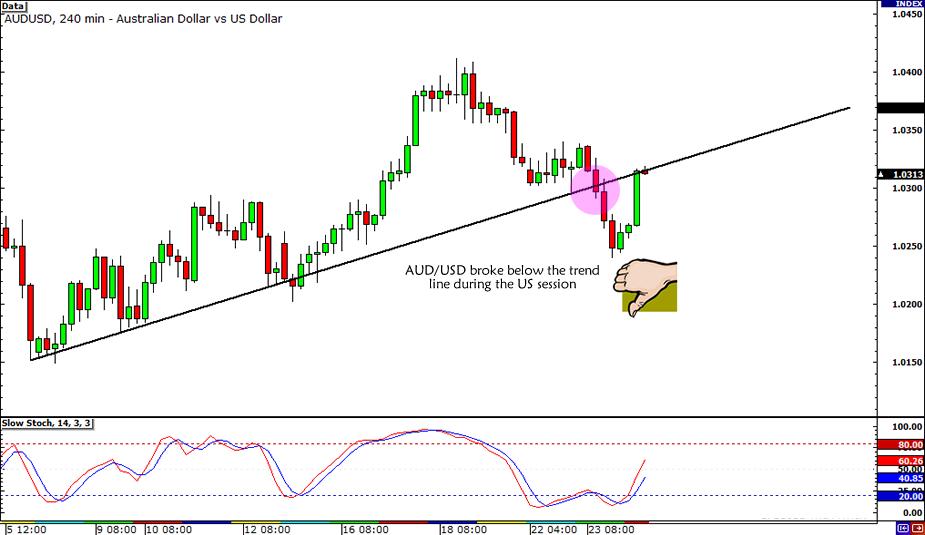 AUD/USD Broken Trend Line