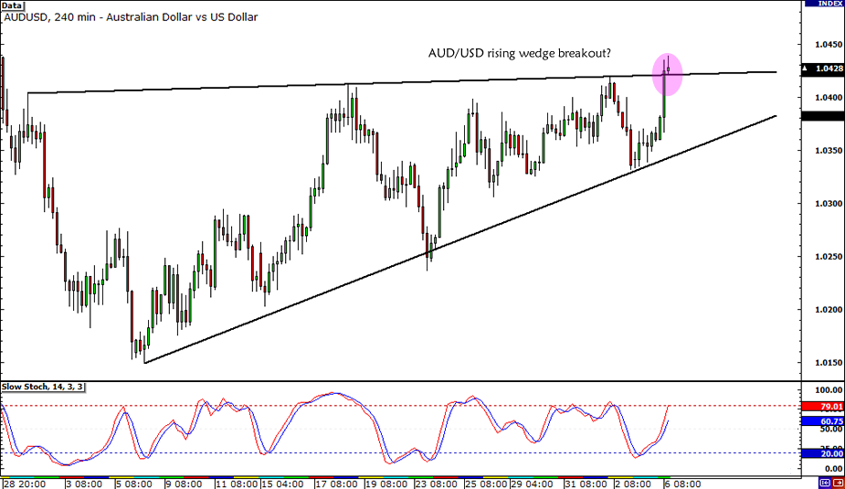 AUD/USD Rising Wedge Breakout
