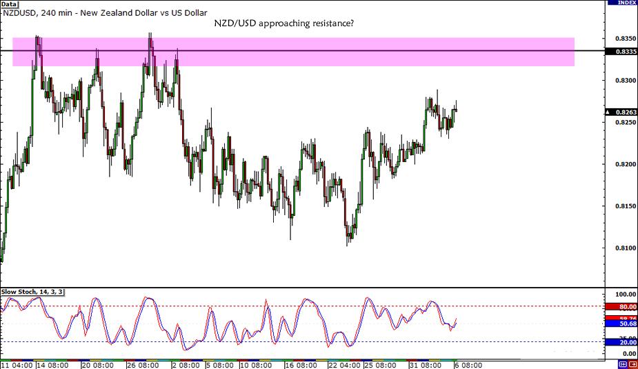 NZD/USD .8350 Resistance