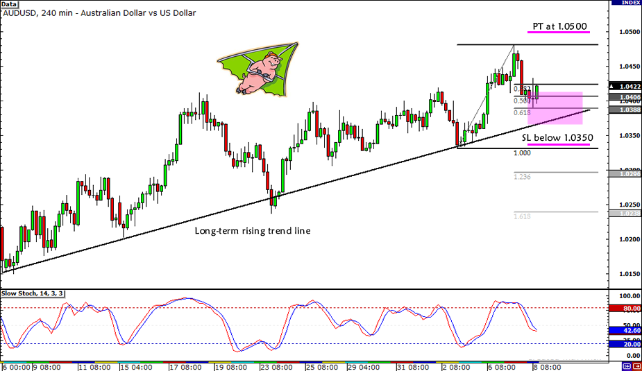 AUD/USD Trend Play