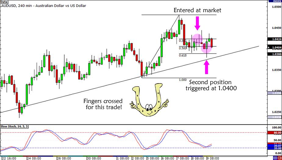 AUD/USD Trend Update