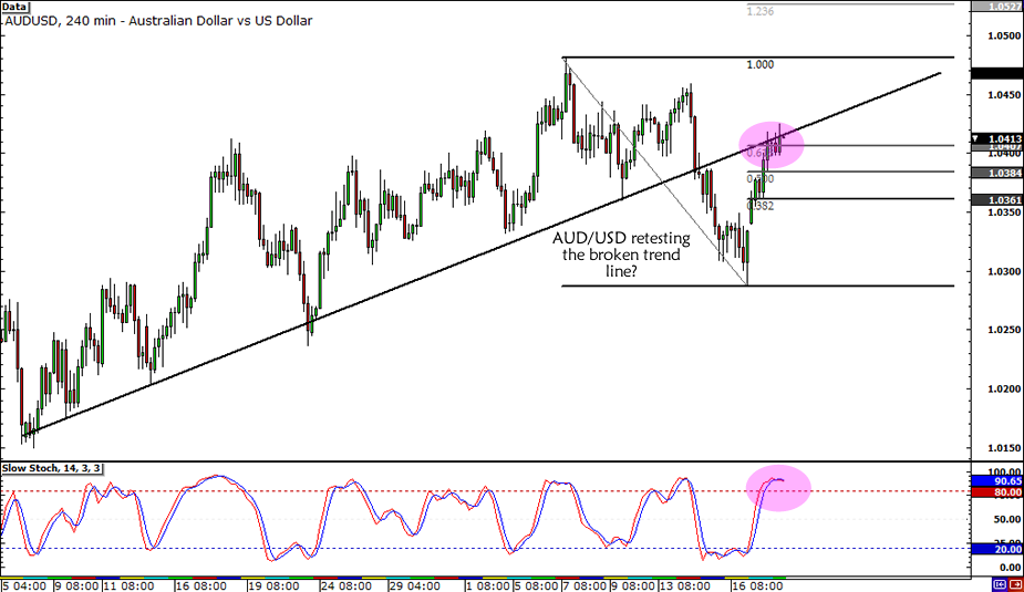 AUD/USD Break and Retest