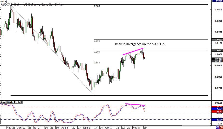 USD/CAD Bearish Divergence