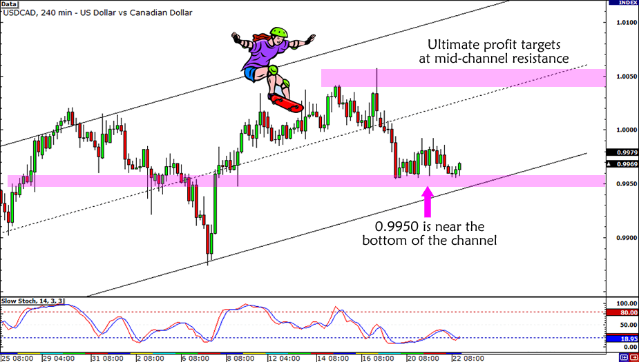 USD/CAD Channel Support