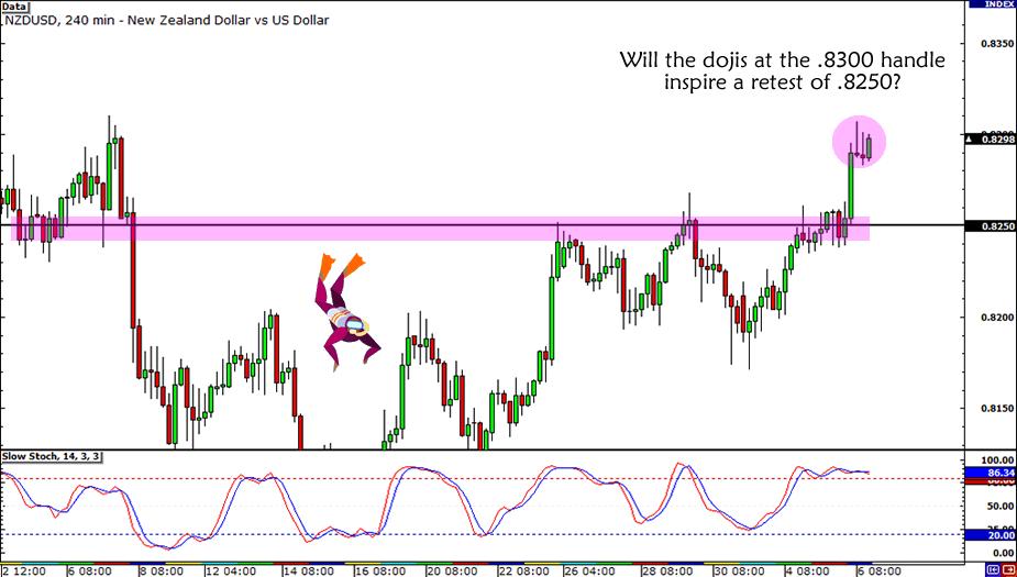 NZD/USD Trade Setup