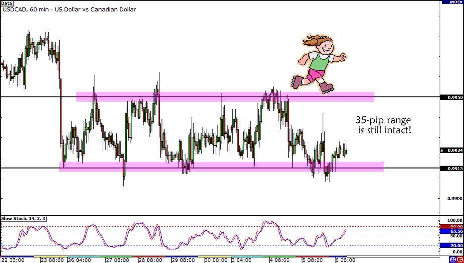 USD/CAD Trade Setup