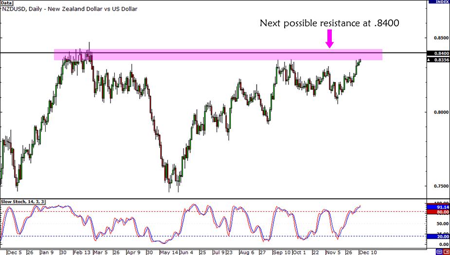NZD/USD Resistance