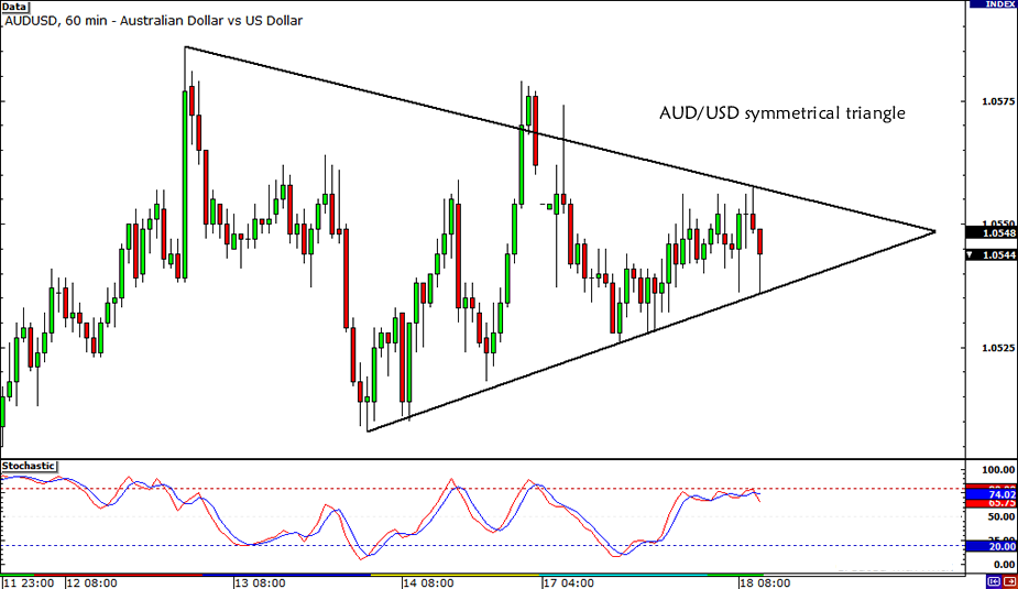 AUD/USD Symmetrical Triangle