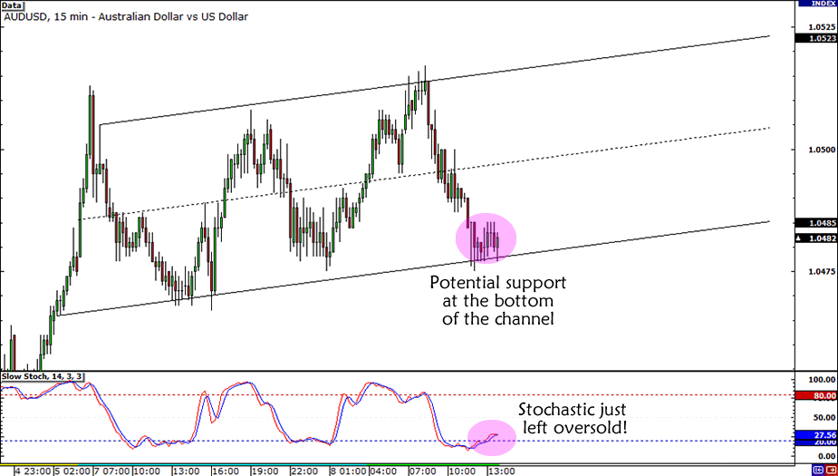 AUD/USD Rising Channel