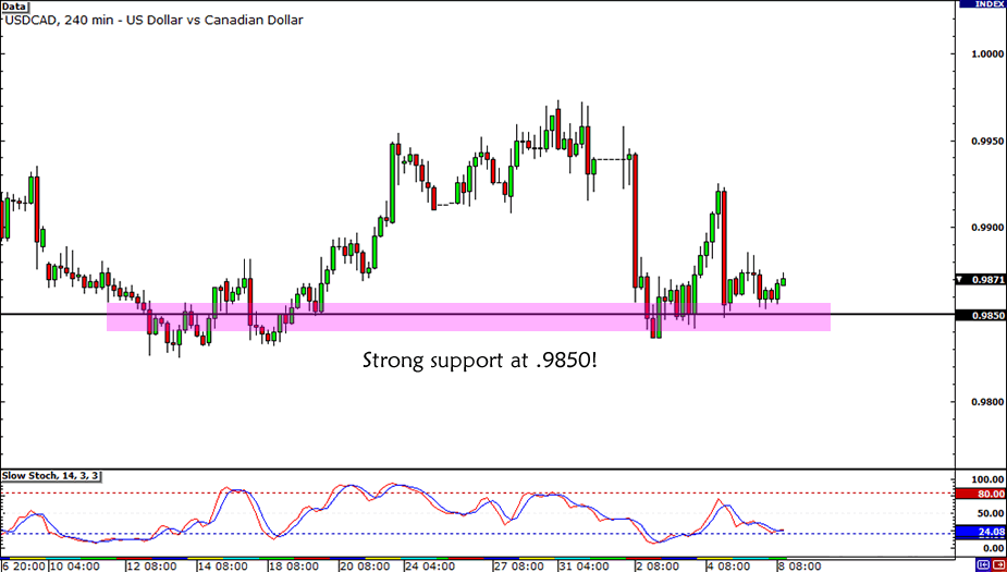 USD/CAD .9850 Support
