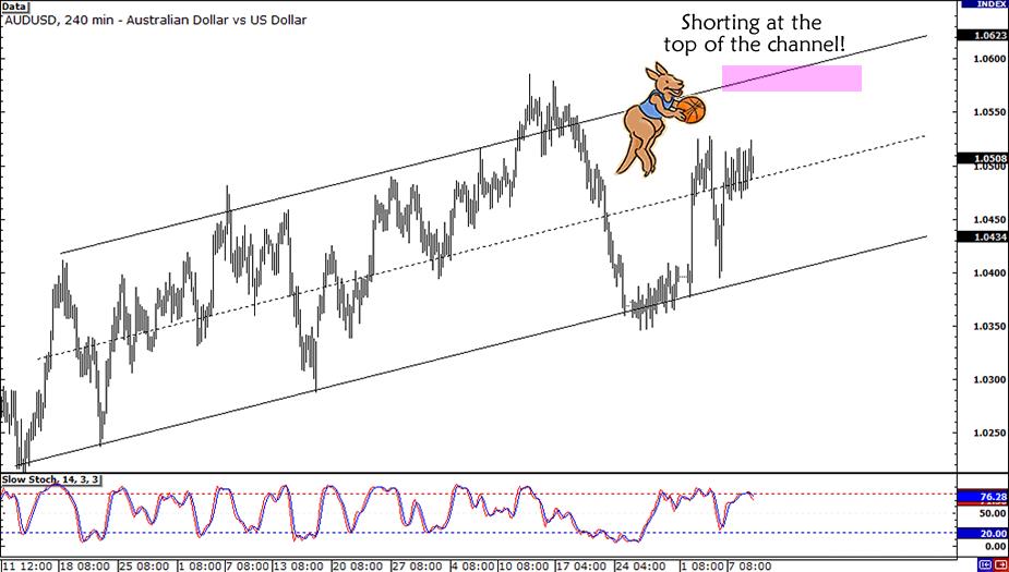 AUD/USD Swing Trade