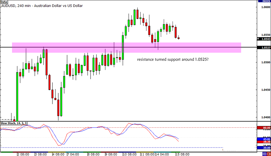 AUD/USD Resistance Turned Support