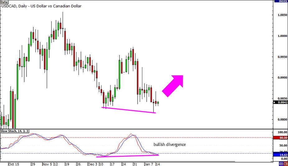 USD/CAD Bullish Divergenc