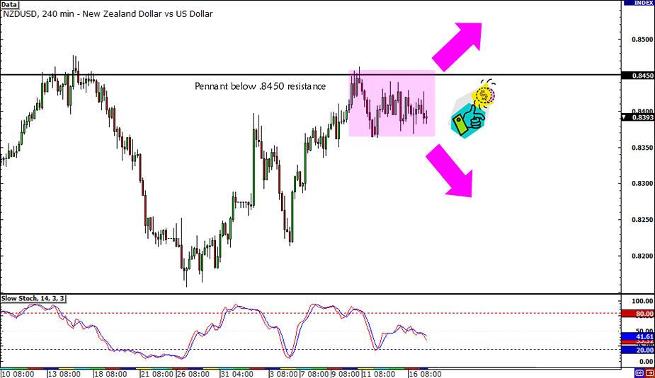 NZD/USD Pennant