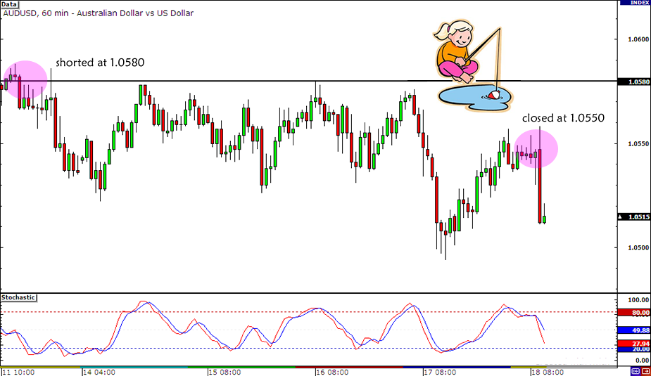 AUD/USD Trade Closed