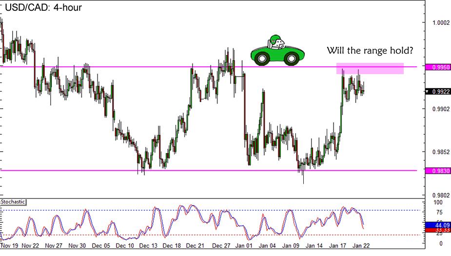 USD/CAD Trade Update