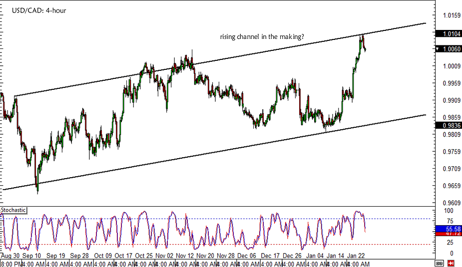 USD/CAD Rising Channel