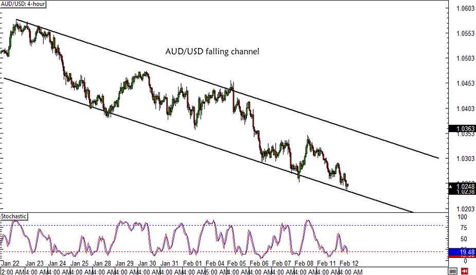 AUD/USD Falling Channel