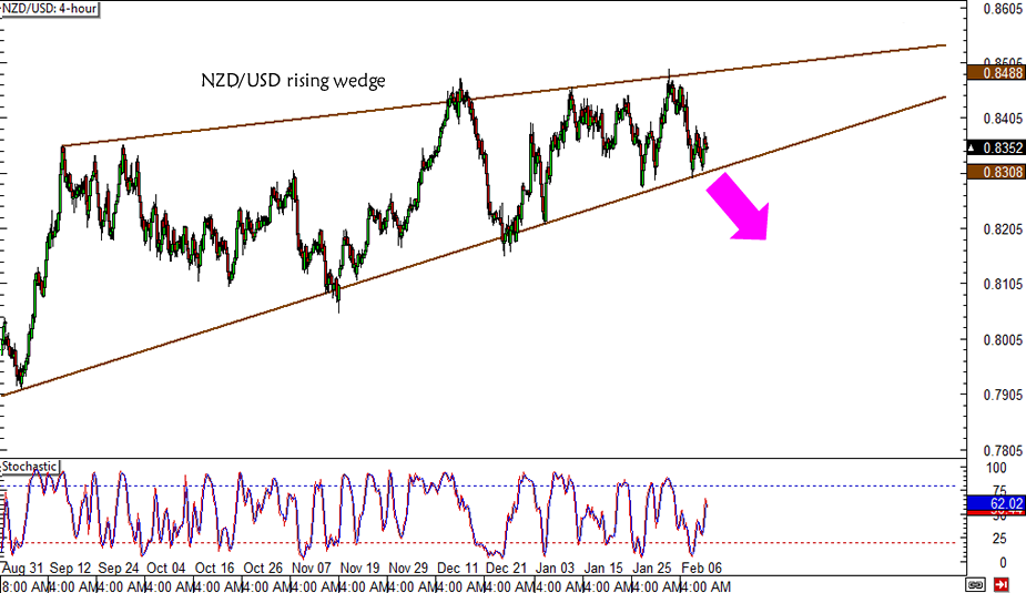 NZD/USD Rising Wedge